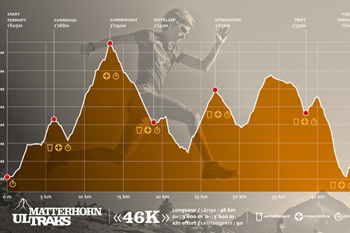 Trailrunning - 6 beste trails: Ultraks Matterhorn