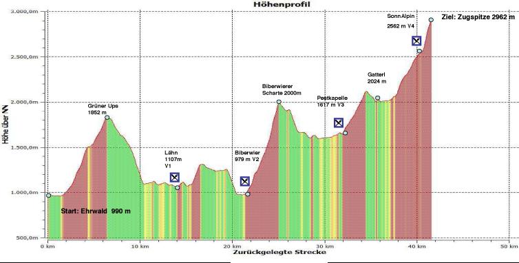 Trailrunning - 6 beste trails: Zugspitz Trailrun Challenge