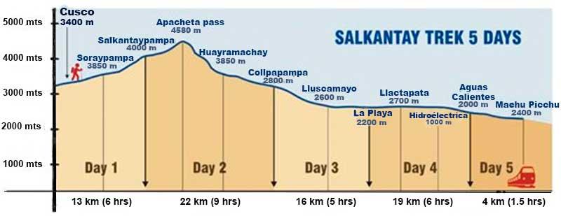 Salkantay Trek - afstanden en hoogtemeters per dag. Hier is goed te zien dat vooral dag 2 afzien is!
