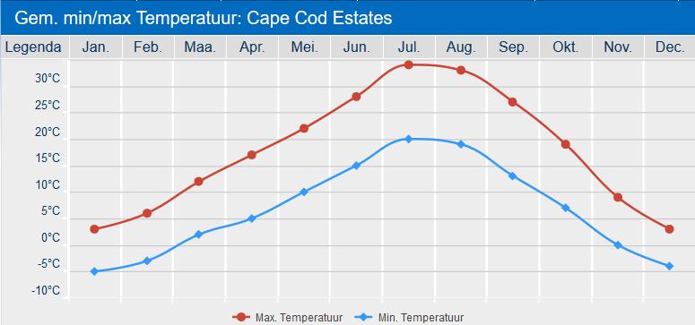 Cape Cod temperaturen