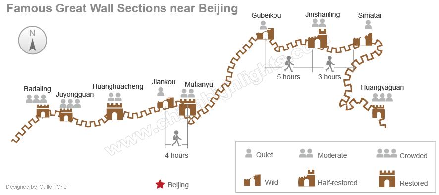 Verschillende stukken Chinese muur