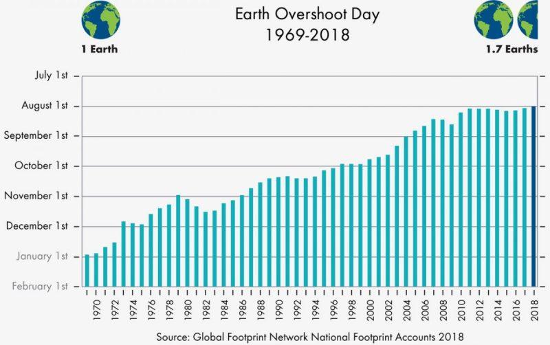 Ontwikkeling Earth Overshoot Day