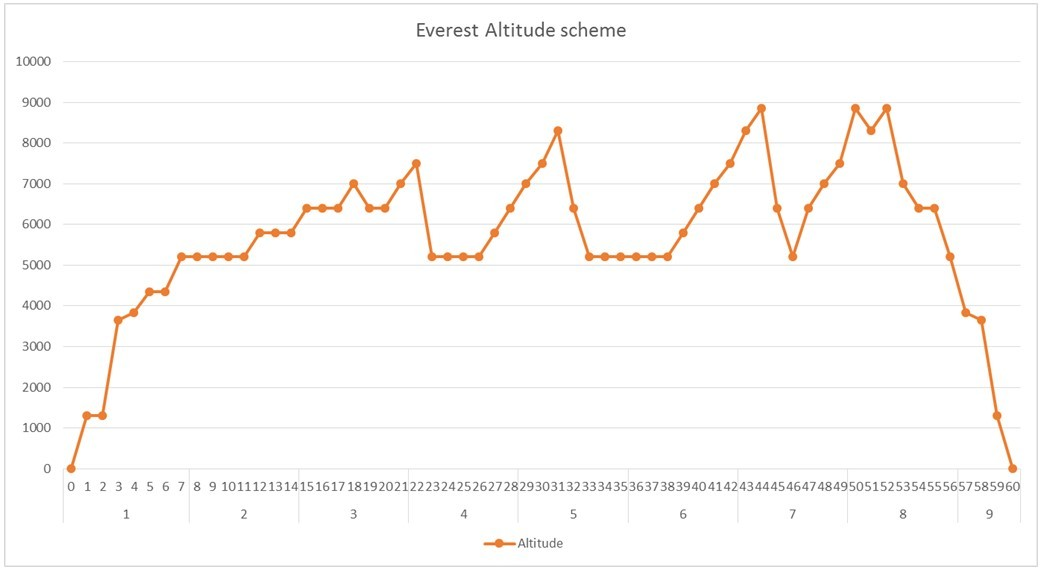 Bovenstaand schema is bij benadering ons klimschema van de Mount Everest: