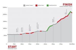 hoogtemeters Jungfrau Marathon