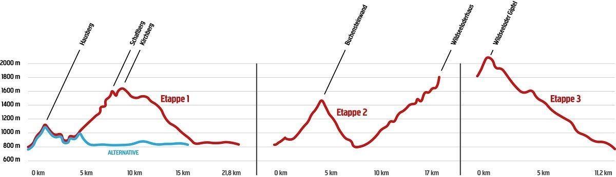 Overzicht van de verschillende etappes van de WAIWI-trail. Bron www.kitzbueheler-alpen.com